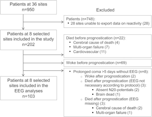 Study flow chart of exclusion from and inclusion into the studyThe recommended time point of prognostication was 72 hours after rewarming, corresponding to approximately 108 hours after the cardiac arrest. The most probable cause of death according to the treating physician is reported (cerebral, multiorgan failure, or cardiovascular). Eight study sites were included since they had an EEG system that allowed export of EEG data that included notations regarding testing of reactivity.