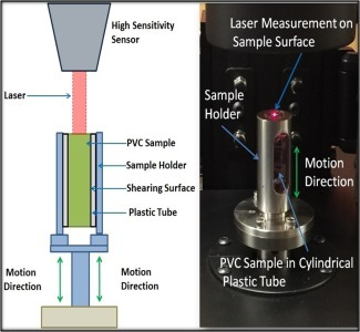 Left: Schematic of the DMA instrument. Right: Photograph of the DMA instrument with the small cylindrical PVC sample in a plastic tube.