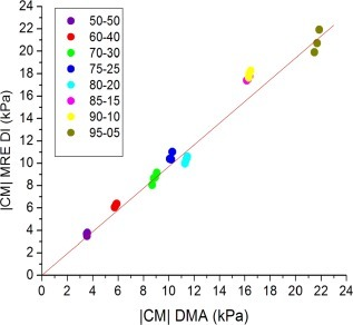 Plot of DMA versus MRE DI magnitude of the complex modulus. The red solid line is the line of unity. ICC = 0.99 (95% CI = 0.97–0.99).