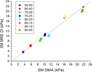 Plot of DMA versus MRE DI storage modulus. The dotted line is the line of unity. ICC = 0.99 (95% CI = 0.97–0.99).