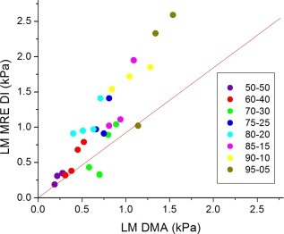 Plot of DMA versus MRE DI loss modulus. The dotted line is the line of unity. ICC = 0.61 (95% CI = 0.31–0.80).