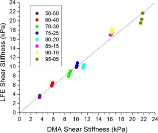 Plot of DMA versus MRE LFE shear stiffness. The dotted line is the line of unity. ICC = 0.99 (95% CI = 0.97–0.99).