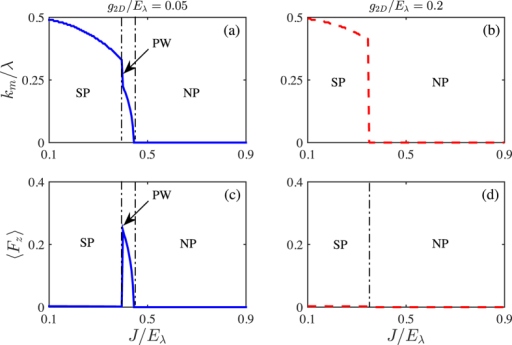 The ground state momentum km/λ (a,b) and interlayer polarization 〈Fz〉 (c,d) as functions of tunneling J/Eλ for given interactions g2D/Eλ = 0.05 (left panel) and g2D/Eλ = 0.2 (right panel) at N = 2. SP, PW and NP denote Stripe, Plane Wave and Normal phases, respectively.