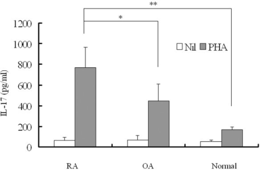 Levels of interleukin (IL)-17 production in peripheral blood mononuclear cells from patients with rheumatoid arthritis (RA; n = 24), patients with osteoarthritis (OA) (n = 14) and normal individuals (n = 14). Each peripheral blood mononuclear cell was stimulated for 24 hours with or without phytohemagglutinin (PHA; 5 μg/ml). IL-17 was measured in culture supernatants by sandwich enzyme-linked immunosorbent assay. Data are expressed as means and SEM. One representative result of five independent experiments is shown. Student's t-test was used to compare each group. *, P < 0.05; **, P < 0.001.
