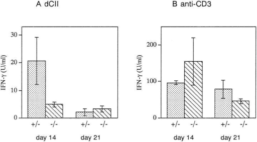 IFN-γ production of LN cells from CII-immunized IRF1+/− and IRF-1−/− DBA/1 mice. LN cells were prepared on day 14 or  day 21 after immunization and stimulated with dCII or anti-CD3. IFN-γ  production on day 14 was decreased by fourfold in IRF-1−/− mice (P  <0.05). Mean IFN-γ concentration ± SD from four (day 14) and two  (day 21) experiments is shown.