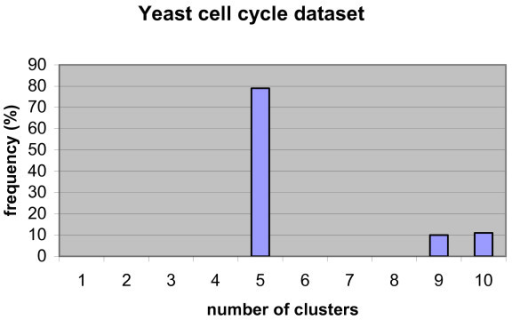 Histogram of determined optimal number of clusters in ten-fold cross- validation on yeast cell cycle data set.