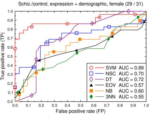 ROC curves, schizophrenia/control, all data, female subjects.