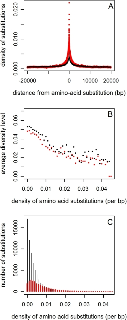 The reduction in diversity around amino acid substitutions, controlling for clustering.A. The density of amino acid (red) and synonymous (black) substitutions as a function of distance from an amino acid substitution. The synonymous density was multiplied by 0.4 (the ratio of the average amino acid to the average synonymous densities) in order to make the comparison of densities more transparent. B. A comparison between the average diversity levels around amino acid (red) and synonymous substitutions (black) as a function of the density of amino acid substitutions in their vicinity. Diversity levels and density of amino acid substitutions were measured in a window size of 1kb centered at the substitution under consideration. C. The numbers of amino acid (red) and synonymous substitutions (black) used to estimate the average diversity levels at each density.