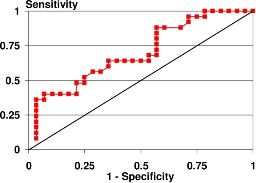 Receiver Operating Characteristic (ROC) curve for tonometry measurement of tissue compressibility of the dominant posterior thigh.