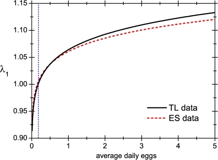 Intrinsic growth rate.Behaviour of the intrinsic growth rate for a lice population as a function of the average of daily eggs laid by a single female. The rest of the parameters that define the population are taken from [8] (Takano-Lee curve) and [23] (Evans/Smith curve). The vertical line shows the position of the critical value of daily eggs.