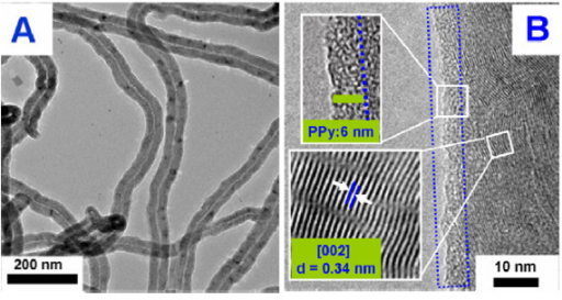 (A) Typical TEM and (B) HRTEM images of PPy/MWCNT composites (the mass ratio of PPy/MWCNT is 2:8).