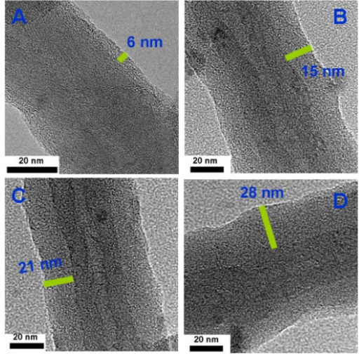 HRTEM images of PPy/MWCNT composites with different mass ratios of PPy/MWCNT: (A) 2:8; (B) 4:6; (C) 5:5; (D) 6:4.