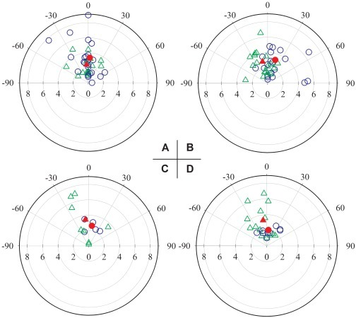 Performances of eight occluded conditions.Plots showing distances (cm) and angles (°) of individual strikes (unfilled symbols) and mean values (filled symbols) in the occlusion conditions: A: Binocular occlusion (blue unfilled circles and red filled circle) vs. bilateral pit organ occlusion (green unfilled triangles and red filled triangle). B: Left eye and pit occlusion (blue unfilled circles and red filled circle) vs. right eye-pit occlusion (green unfilled triangles and red solid triangle). C: Contralateral occlusion of the left eye and right pit organ (blue unfilled circles and red filled circle) vs. contralateral occlusion of the right eye and left pit organ (green unfilled triangles and red solid triangle). D: Unilateral opening of only the right pit (blue unfilled circles and red filled circle) vs. unilateral opening of only the left pit organ (green unfilled triangles and red filled triangle).