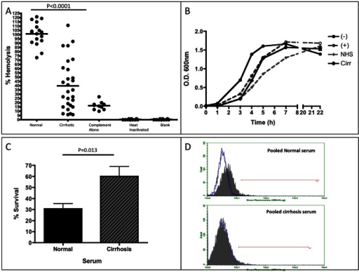 Anti-gal specific antibodies have poor complement mediated killing ability and are unable to induce phagocytosis of opsonized target cells.A) Results from a hemoglobin release assay using serum from control patients and patients with cirrhosis. Compared to normal serum, serum from cirrhosis patients has an over 60% decrease in the capacity to induce complement mediated killing of target rRBCs. For panel A, sample size is: Normal, n = 20 and Cirrhotics, n = 20. As a control, complement alone was used to indicate the level of the alternative pathway (complement alone). In addition, if normal samples were heat inactivated or not treated with serum or complement, no lysis was observed. B) Results from a bactericidal assay using human serum show the growth pattern of bacteria alone (–), bacteria incubated with functional complement (+), bacteria with functional complement and normal human serum (NHS), or bacteria with functional complement and serum from a pool of 20 cirrhosis patients (Cirr). Error bars are indicated. C) Bacteria incubated with serum from a pool of 20 cirrhosis patients, in the presence of functional complement, show a significantly increased survival rate compared to those exposed to normal human serum (P = 0.013). Data normalized to those that did not receive serum addition. D) Results from an opsonization/phagocytosis assay. Bottom panel show target cells opsonized with serum from cirrhosis patients are not phagocytosed by monocytes, while top panel shows target cells opsonized with purchased normal serum are phagocytosed. Black peak represents monocytes alone, blue peak represents monocytes incubated with non-opsonized target cells, and gray filled peak represents opsonized target cells incubated with monocytes.