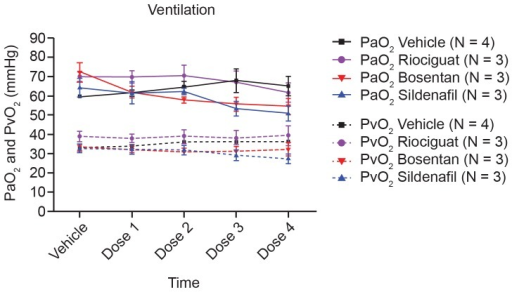 PaO2 and PvO2 after each univentilation cycle.Arterial (PaO2) as well as venous (PvO2) partial oxygen pressure of four different groups are shown after each univentilation cycle. Shown are mean values ± SEM out of three to four animals. SEM, standard error of the mean.