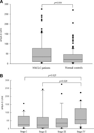 Plasma sHLA-G levels in normal and NSCLC patients, and its correlation with clinical stage. (A) Comparison of plasma sHLA-G between NSCLC patients and normal controls. Plasma sHLA-G concentrations from 91 NSCLC patients (median: 34.0 U/ml, range: 3.13–275.5) were significantly higher (P= 0.004) than those detected in 150 age-matched healthy controls (median: 20.4 U/ml, range: 0.97–270.6). (B) Correlation between patient plasma sHLA-G levels and clinical disease stage. Plasma sHLA-G level in different clinical stage of NSCLC patients is 25.3 U/ml (range: 3.13–155.9) for Stage I, 22.3 U/ml (range: 3.27–243.6) for Stage II, 34.3 U/ml (range: 3.46– 275.5) for Stage III and 56.6 U/ml (range: 3.13–223.5) for Stage IV, respectively. NSCLC patient plasma sHLA-G level in Stage IV was significantly higher than that in Stage I (P= 0.025) and Stage II (P= 0.029), respectively.