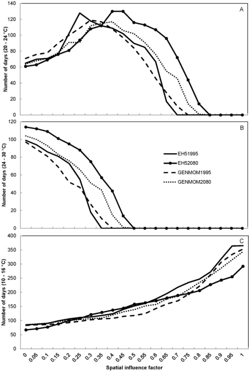 Predicted number of optimal growth days for smallmouth bass Micropterus dolomieu (Panel A), largemouth bass Micropterus salmoides (Panel B), and Ozark hellbenders Cryptobranchus alleganiensis bishopi (Panel C) in the Ozark National Scenic Riverways displayed by spatial influence factor values for two climate scenarios (EH5 and GENMOM) during 1995 and 2080.