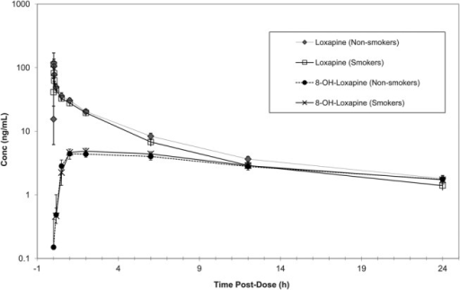 Mean loxapine and 8-OH-loxapine plasma concentration (in nanogram per milliliter) (90% CI) versus time postdose (in hours) by smoking status; log scale (PK population).