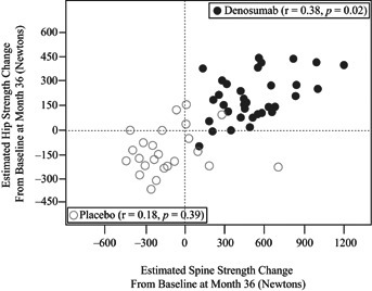 Relationship between changes from baseline in hip and spine strength (in Newtons), as estimated by the finite element analysis (FEA), in denosumab (closed circles) and placebo (open circles) subjects.