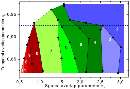 Color-coded map of the different interaction mechanisms in the effective parameter space of pulse overlap.The map includes the parameter space of spatial overlap parameter ηr and temporal overlap parameter ηt. The dots mark the experimentally measured limit of different interaction mechanisms. For visual assistance they were connected by lines while the space in between was filled with the color belonging to the prevalent mechanism. The mechanisms are described in Fig. 4 regarding their combination of characteristic interaction effects.