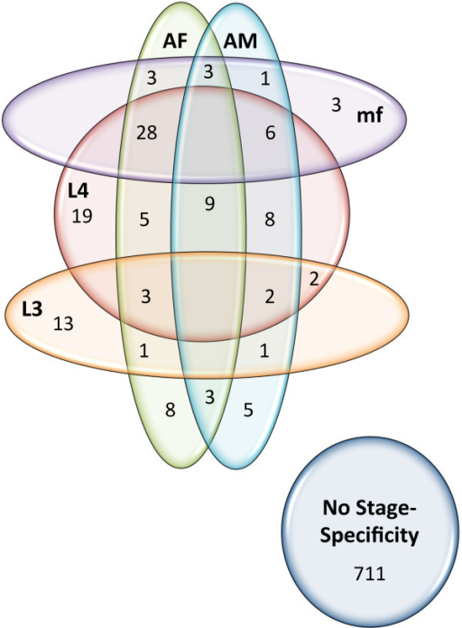 Venn diagram showing stage-specific expression of the 834 filarial (shared betweenD.immitisandB.malayi) genes. Stage-specificity (up to three stages) for each gene was determined for each using differential expression testing by Cuffdiff (Additional file 4: Table S2, q < 0.01). Only life cycle stages expressing the gene (value >0) were considered.