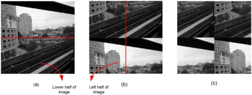 Circular shift attack operation of 50% image size.(a) Original image. (b) Pixels at lower half of the image shifted upwards. (c) Circular shift attacked image. Pixels at left half of image shifted towards right hand side of the image.