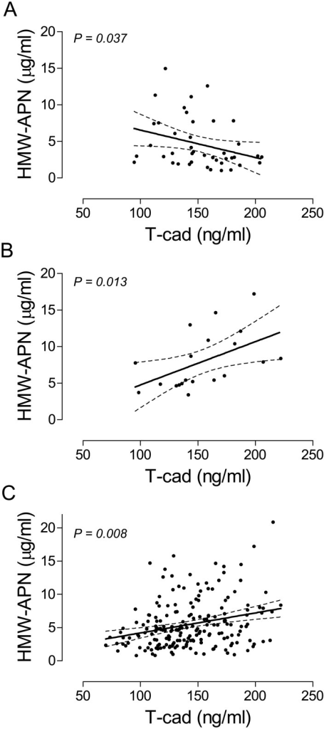 Regression plots showing relationships between HMW-APN and T-cad.Associations between HMW-APN and T-cad in the subgroups of young (age < 60, had no diabetes and no or 1-vessel CAD) males (A) or females (B) and in the overall population minus the young male subgroup (C) were determined by bivariable linear regression analyses. Data are presented as fitted regression plots (solid lines) with 95% confidence intervals (dashed lines) for the fits and significance levels (P).