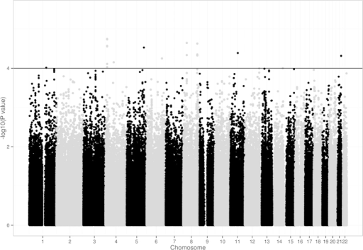 Genome-wide association results for platinum-induced hepatotoxicity in Han Chinese NSCLC patients.Scatter plot of P values in –log10 scale from GWAS results of the additive model on 588,732 SNPs.