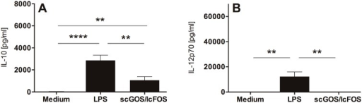 MoDC primed with scGOS/lcFOS are characterized by release of IL-10 while no IL-12p70 secretion is detectable.Immature human MoDC were incubated with scGOS/lcFOS (5 mg/ml) for 24h. Medium-treated MoDC served as negative control, MoDC matured by LPS as positive control for functional MoDC stimulation. Supernatants were analyzed for secretion of IL-10 (A) and IL-12p70 (B) by ELISA. Results are presented as mean ± SEM, ten independent experiments are shown. **** p<0.0001, ** p<0.01, unpaired student's t test. scGOS/lcFOS = short chain galacto-, long chain fructo-oligosaccharides, MoDC = monocyte-derived dendritic cells.