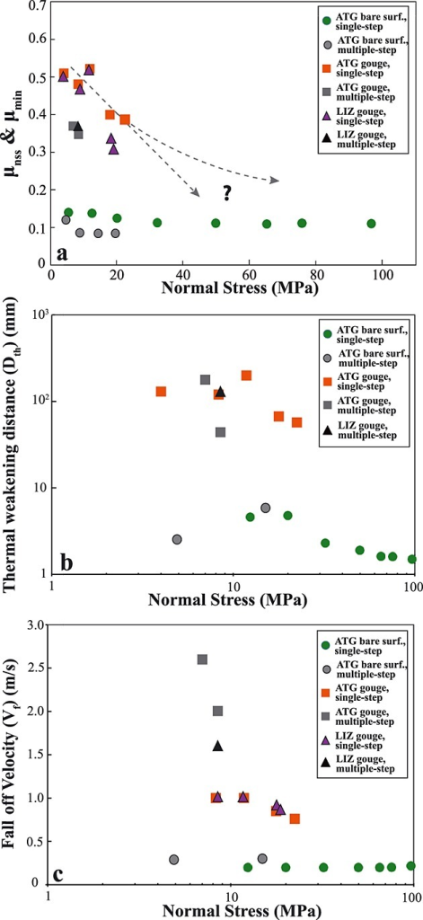 Normal stress dependence on (a) nominal steady state and minimum friction values (LIZ gouge), (b) thermal weakening distance, and (c) the falloff velocity for multiple-velocity step and single-velocity step experiments. Run numbers are indicated in parentheses.