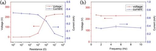Electric output performance characterization of TENG. a Circuit current and voltage under variable load resistances. bIs and Vo under different frequencies