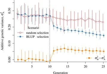 Additive genetic variance (σA2) and Bulmer effect (σα2 − σA2) by scenario and generation. Average values with 95 % confidence intervals are presented