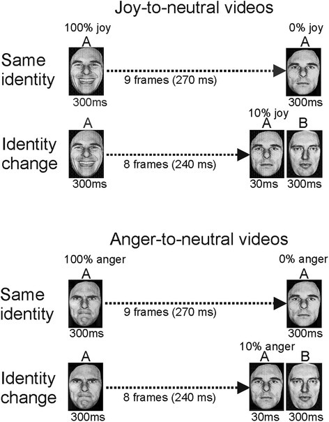 Illustration of the stimulus presentations in experiment 2. Shown are the same-identity condition and the identity-change condition, for joy-to-neutral and anger-to-neutral perceptual histories
