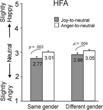 The effect of gender switch in experiment 2. Scores for the neutral expressions at the end of the joy-to-neutral and anger-to-neutral sequences are shown in the identity-change condition with the same gender change and different gender change in HFA individuals