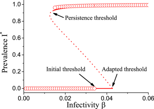 Bifurcation diagram of the adaptive heterogeneous SIS model.Show is the stationary level of disease prevalence I* as a function of infectivity β. When the infectivitiy is decreased the endemic state vanishes in a saddle node bifurcation ('Persistence threshold'). The disease free state can be invaded by the epidemic, if the infectivity surpasses a point where a transcritical bifurcation occurs ('Invasion threshold'). Agent-based simulation (circles) and equation-based continuation (lines) provide consistent results on the persistence threshold, but predict different invasion thresholds. This discrepancy appears due to a projection effect, because the state where the disease is extinct is not uniquely defined (see text). In addition to stable solution branches (solid) the continuation also reveals an unstable solution branch (dotted). Parameters: ψa = 0.65, ψb = 0.05, pa = 0.75, ω = 0.2, μ = 0.002, N = 105, K = 106.