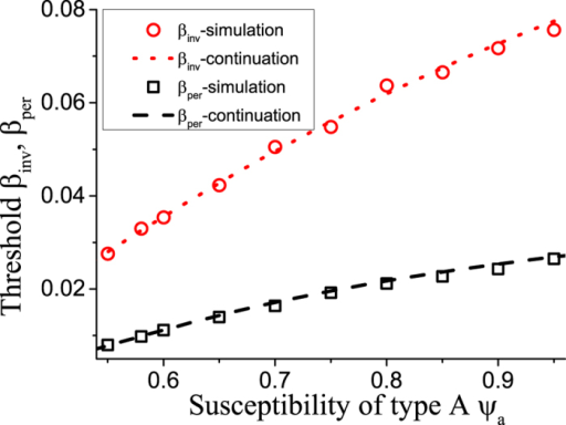 Comparison of thresholds in self-organized networks.The plot shows a very good agreement between equation-based continuation (lines) and agent-based simulations started in an artificially created adapted state (symbols) for both the invasion thresholds βinv (circle, dotted) and the persistence thresholds βper (box, dashed). See Fig. 2 for comparison. Parameters: ψb = 0.05, ω = 0.2, μ = 0.002, N = 105, K = 106.
