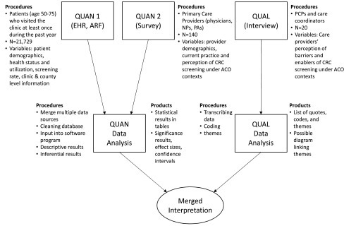 Mixed methods convergent design of the research: procedures and products.