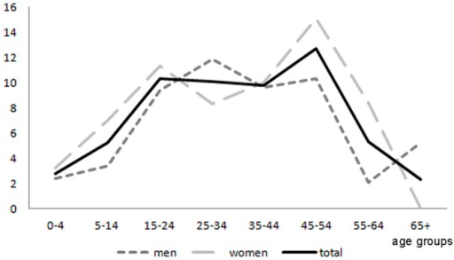 Age and sex specific life-time epilepsy associated with convulsive seizures prevalence (cases per 1,000).