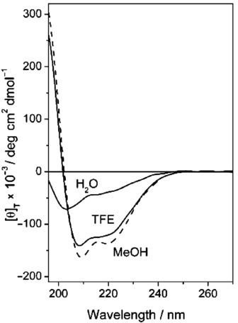 CD spectra of peptide 4 in water, 2,2,2-trifluoroethanol (TFE) and methanol (MeOH) (0.1 mm).