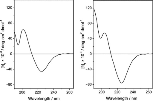 CD spectrum of 2 (left) and 7 (right) in H2O (0.1 mm).