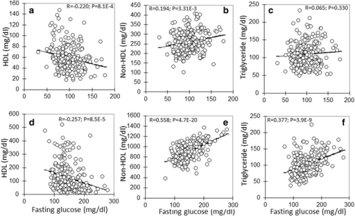 Correlations of fasting plasma glucose levels with plasma levels of HDL, non-HDL cholesterol and triglyceride in the F2 population fed a chow (top row: a, b, c) or Western diet (bottom row: d, e, f). Each point represents values of an individual F2 mouse. The correlation coefficient (R) and significance (P) are shown