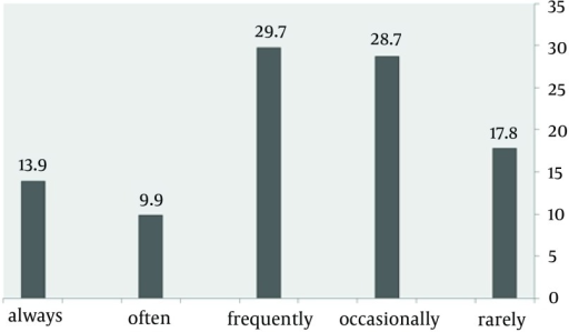 Frequency of the Subjects Using Internet Longer Than Their Intention