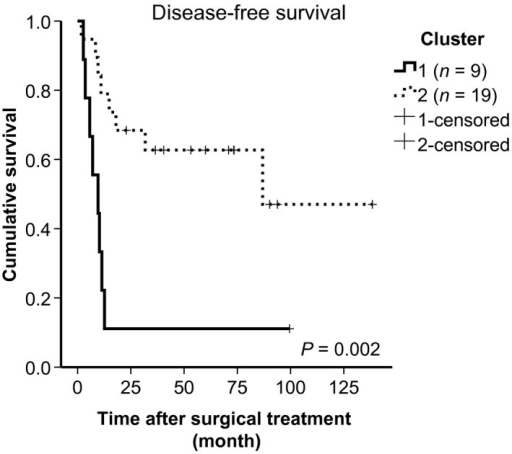 Disease‐free survival analysis by Kaplan–Meier method for the two clusters obtained by two clustering methods. Survival of Cluster 1 with high CpG methylator phenotype (CIMP) was significantly poorer than that of Cluster 2 with non‐CIMP (P = 0.002). The 5‐year disease‐free rates in Cluster 1 (n = 9) and in Cluster 2 (n = 19) were 11.1 and 62.7%, respectively. The median disease‐free survival was 9.6 months for Cluster 1 and 86.9 months for Cluster 2.