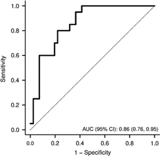 Isoprene for the diagnosis of advanced fibrosis: receiver operating characteristics curve. Good accuracy of breath isoprene levels in predicting the presence of advanced fibrosis on liver biopsy. The ideal area under the curve is 1.00. AUC, area under ROC curve; CI, confidence interval; ROC, receiver operating characteristic.