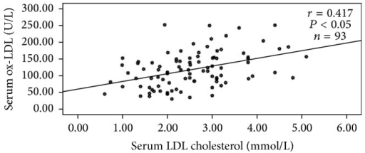 Correlation between LDL cholesterol and ox-LDL in diabetic group (diabetics with and without retinopathy). Values were considered statistically significant when P < 0.05.