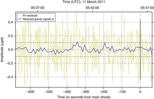 Time series of residuals and reduced gravity signal.Yellow line: residuals obtained from least squares polynomial fit (d=2, T=690 s). Blue line: reduced gravity signal  around the occurence of the Tohoku-Oki earthquake (vertical solid line). The horizontal dashed lines indicate . The  value exceeding the upper dashed line near −350 s is considered an outlier.