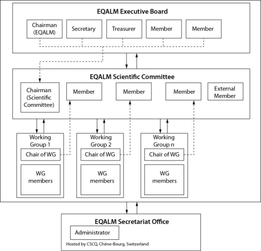 The structure of the EQALM organisation.
