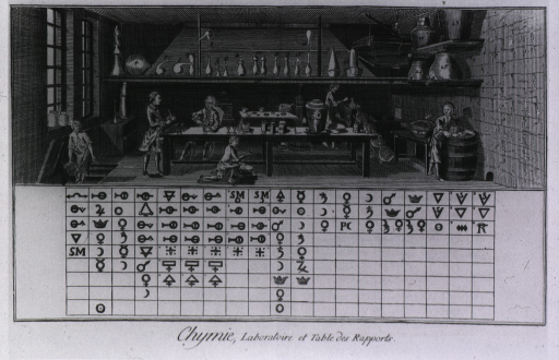 <p>Interior view of a chemistry laboratory with a chart of alchemical symbols below.</p>