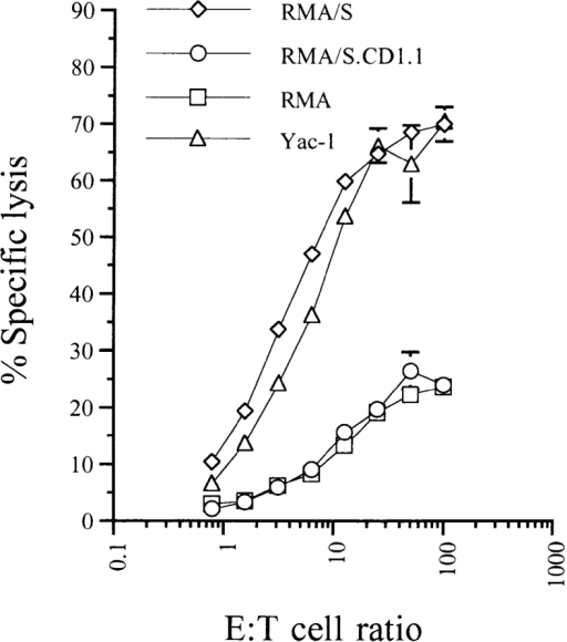 Expression of  mCD1.1 renders RMA/S as resistant to day 5 and 6 A-LAKs as  the classical class I MHC–expressing RMA cell line. 51Cr-labeled  targets were incubated with  pooled day 5 and 6 B6 A-LAKs  for 4 h. Each data point represents  triplicate determinations, and data  are shown as means ± SD. All  spontaneous release values were  <17.9%. This experiment was repeated three times with similar  results.