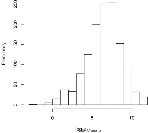 Histogram of log2 average Affymetrix MAS5 signal. Histogram of log2 average Affymetrix MAS5 signal for the Stratagene Total Human RNA using the 1,288 genes in common among the three platforms.